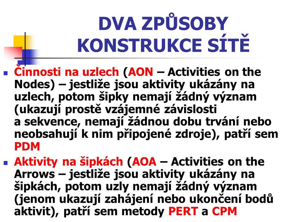 DVA ZPŮSOBY KONSTRUKCE SÍTĚ Činnosti na uzlech (AON – Activities on the Nodes) – jestliže jsou aktivity ukázány na uzlech, potom šipky nemají žádný vý