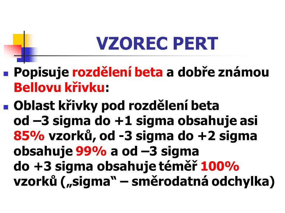 VZOREC PERT Popisuje rozdělení beta a dobře známou Bellovu křivku: Oblast křivky pod rozdělení beta od –3 sigma do +1 sigma obsahuje asi 85% vzorků, o