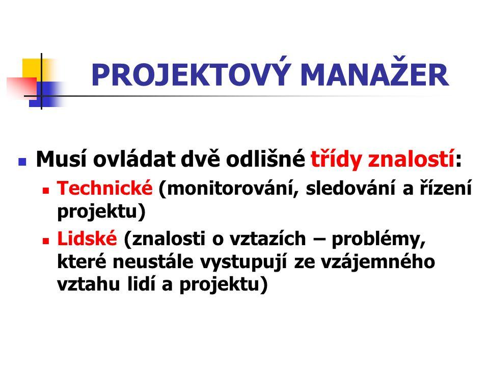 PROJEKTOVÝ MANAŽER Musí ovládat dvě odlišné třídy znalostí: Technické (monitorování, sledování a řízení projektu) Lidské (znalosti o vztazích – problé
