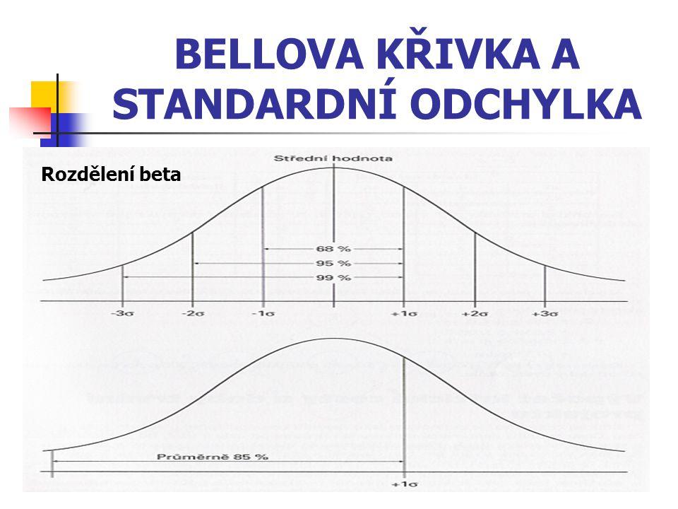 BELLOVA KŘIVKA A STANDARDNÍ ODCHYLKA Rozdělení beta