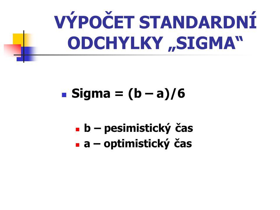 "VÝPOČET STANDARDNÍ ODCHYLKY ""SIGMA"" Sigma = (b – a)/6 b – pesimistický čas a – optimistický čas"
