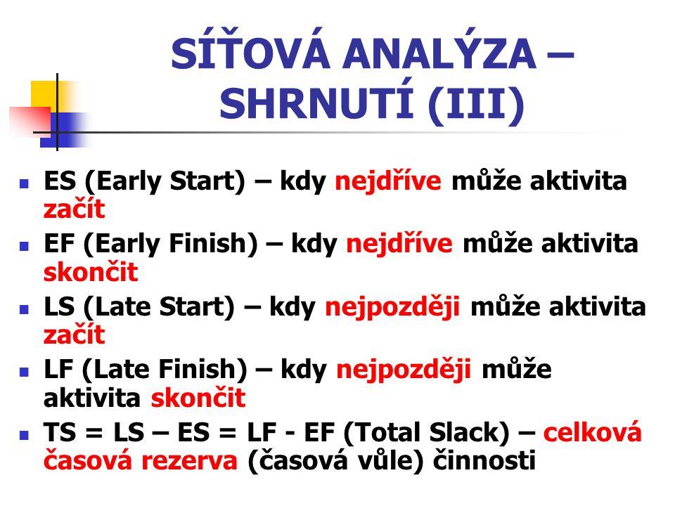 SÍŤOVÁ ANALÝZA – SHRNUTÍ (III) ES (Early Start) – kdy nejdříve může aktivita začít EF (Early Finish) – kdy nejdříve může aktivita skončit LS (Late Sta