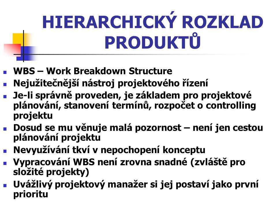 HIERARCHICKÝ ROZKLAD PRODUKTŮ WBS – Work Breakdown Structure Nejužitečnější nástroj projektového řízení Je-li správně proveden, je základem pro projek