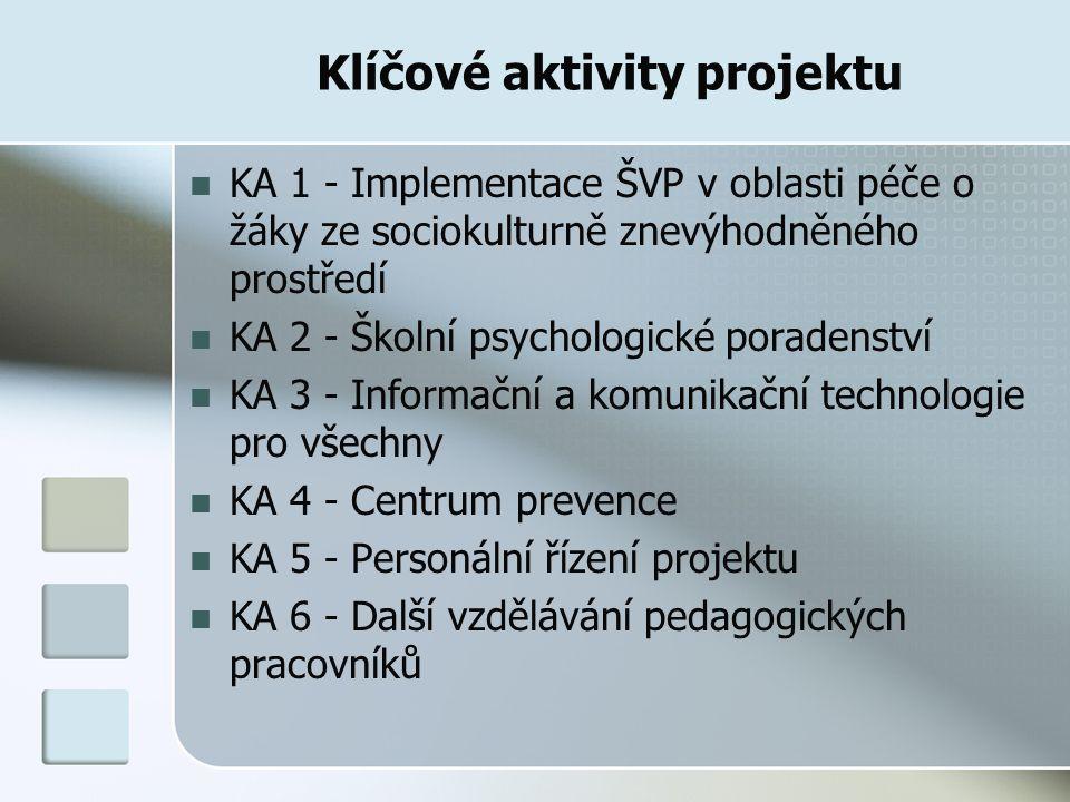 KA 1 Implementace ŠVP v oblasti péče o žáky ze sociokulturně znevýhodněného prostředí Plánovány výstupy : Konkrétní úpravy a rozšíření jednotlivých částí ŠVP Mathesius v průběhu realizace projektu.