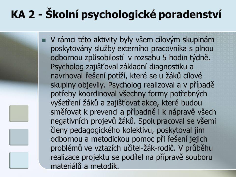 KA 2 - Školní psychologické poradenství V rámci této aktivity byly všem cílovým skupinám poskytovány služby externího pracovníka s plnou odbornou způsobilostí v rozsahu 5 hodin týdně.