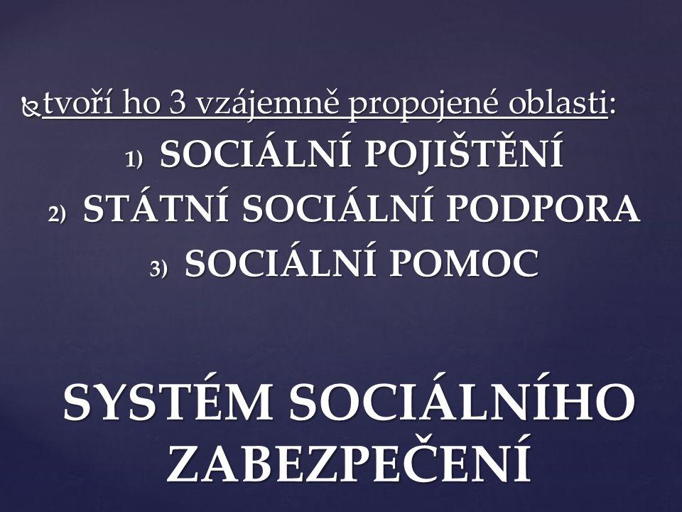  tvoří ho 3 vzájemně propojené oblasti: 1) SOCIÁLNÍ POJIŠTĚNÍ 2) STÁTNÍ SOCIÁLNÍ PODPORA 3) SOCIÁLNÍ POMOC SYSTÉM SOCIÁLNÍHO ZABEZPEČENÍ