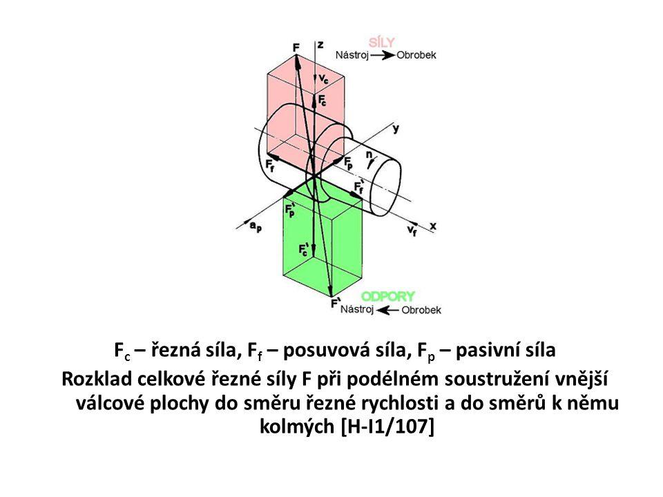 F c – řezná síla, F f – posuvová síla, F p – pasivní síla Rozklad celkové řezné síly F při podélném soustružení vnější válcové plochy do směru řezné r