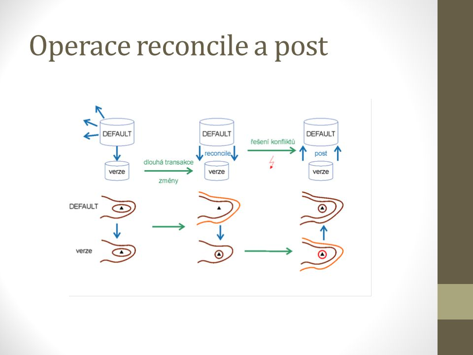 Operace reconcile a post