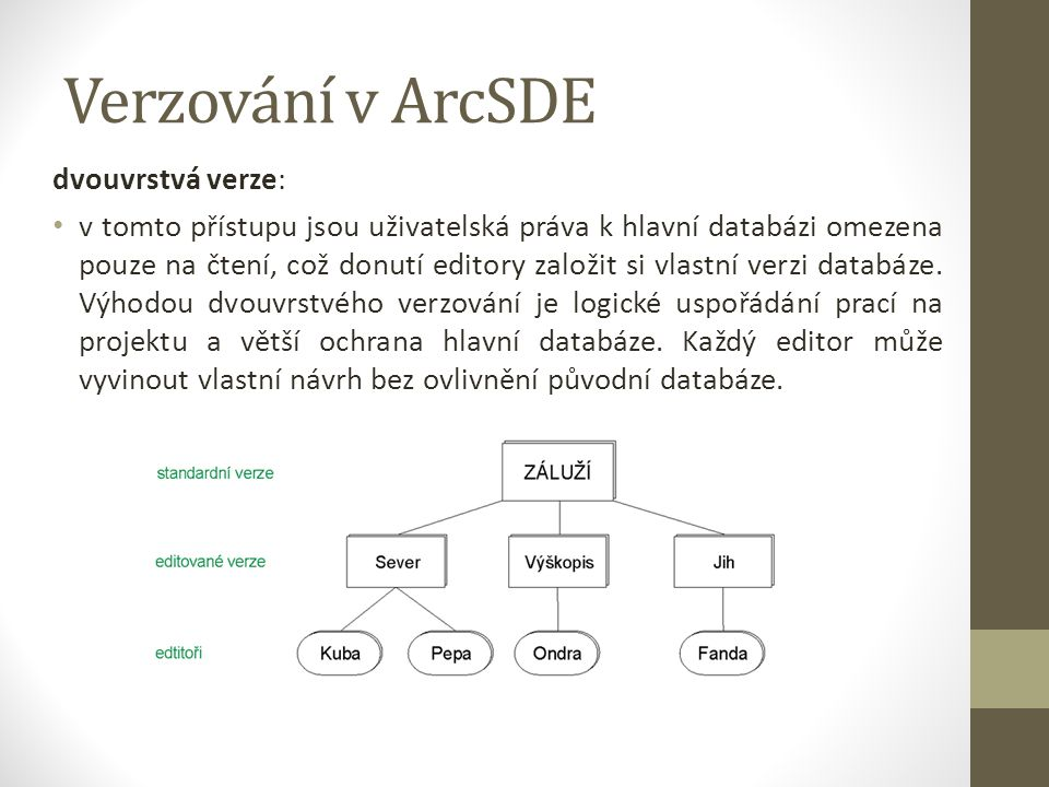 Verzování v ArcSDE dvouvrstvá verze: v tomto přístupu jsou uživatelská práva k hlavní databázi omezena pouze na čtení, což donutí editory založit si vlastní verzi databáze.