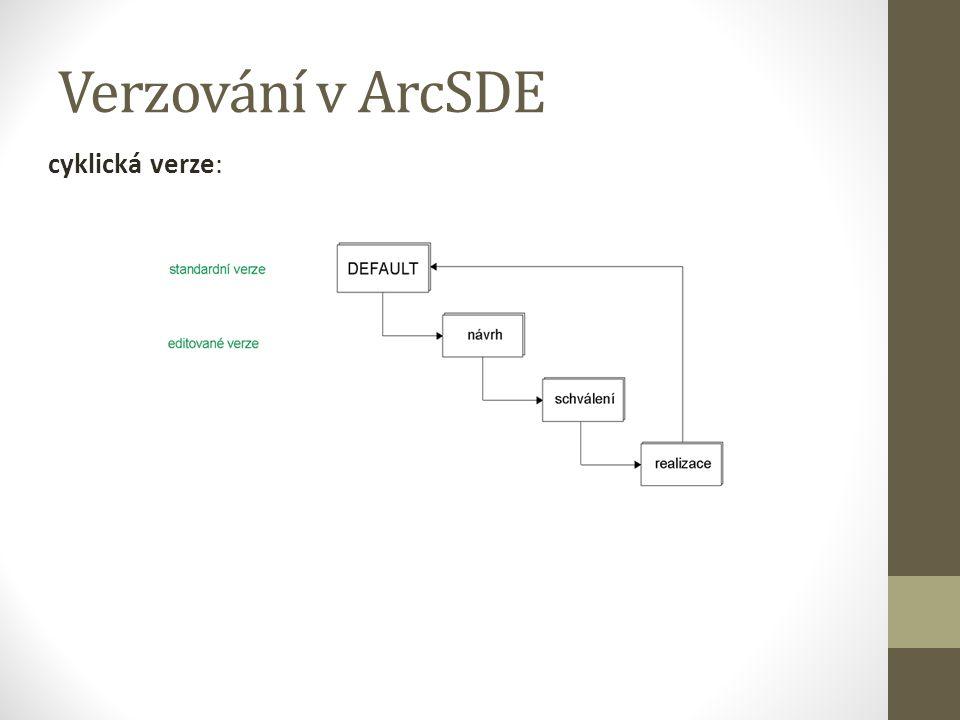 Verzování v ArcSDE cyklická verze: