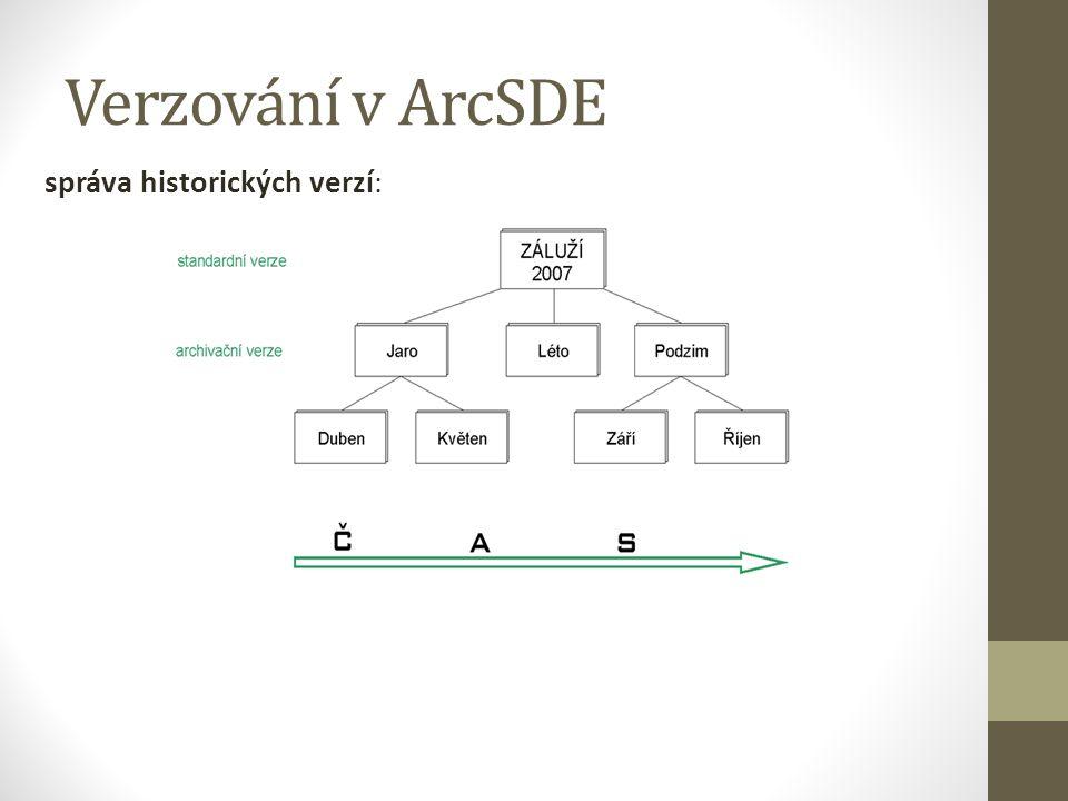 Verzování v ArcSDE správa historických verzí: