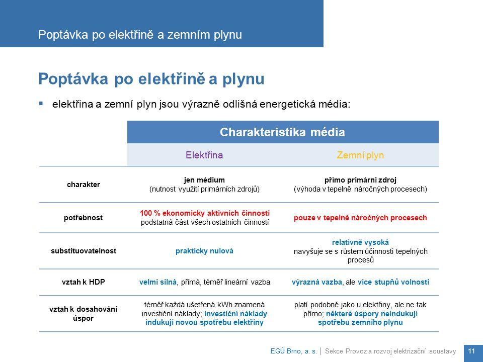 Poptávka po elektřině a plynu  elektřina a zemní plyn jsou výrazně odlišná energetická média: Poptávka po elektřině a zemním plynu EGÚ Brno, a. s. │