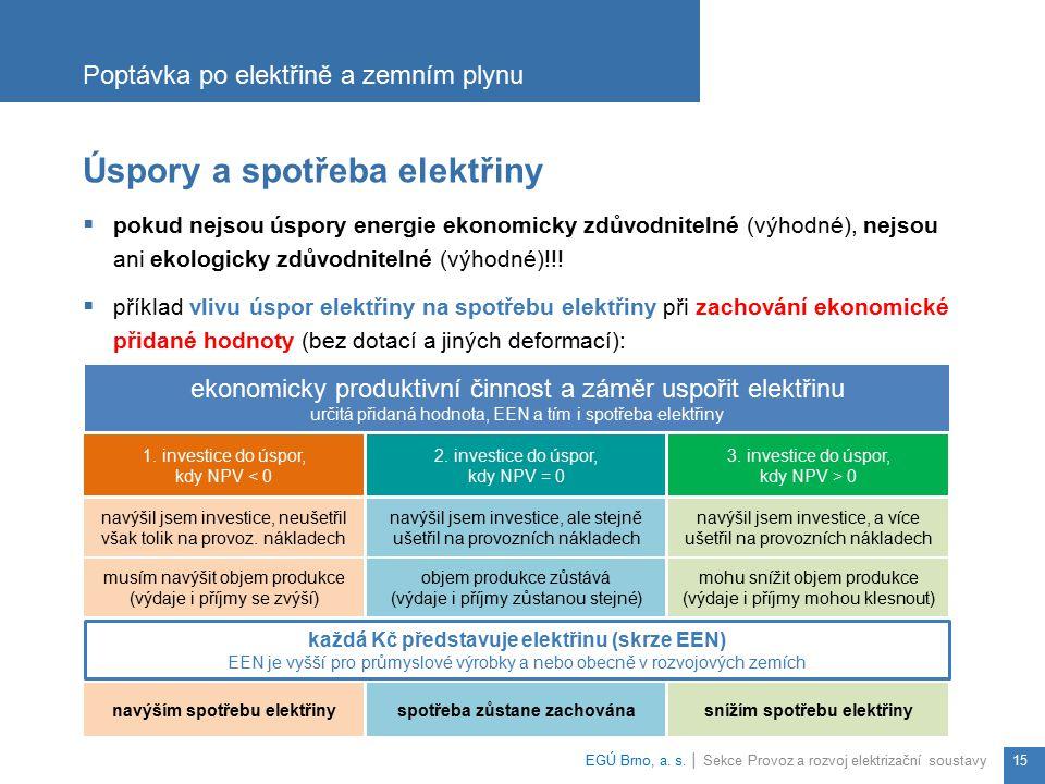 Úspory a spotřeba elektřiny  pokud nejsou úspory energie ekonomicky zdůvodnitelné (výhodné), nejsou ani ekologicky zdůvodnitelné (výhodné)!!!  příkl