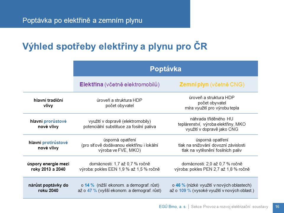 Výhled spotřeby elektřiny a plynu pro ČR Poptávka po elektřině a zemním plynu EGÚ Brno, a. s. │ Sekce Provoz a rozvoj elektrizační soustavy16 Poptávka