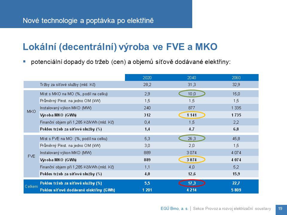 Lokální (decentrální) výroba ve FVE a MKO  potenciální dopady do tržeb (cen) a objemů síťově dodávané elektřiny: Nové technologie a poptávka po elekt