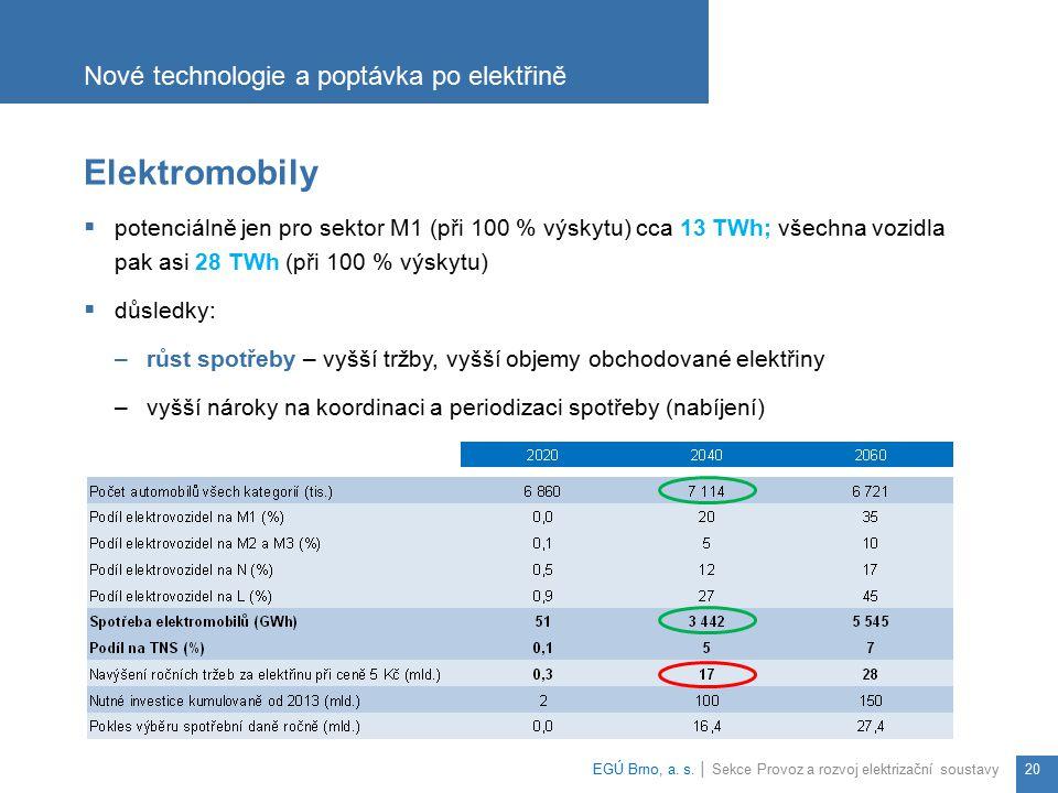 Elektromobily  potenciálně jen pro sektor M1 (při 100 % výskytu) cca 13 TWh; všechna vozidla pak asi 28 TWh (při 100 % výskytu)  důsledky: –růst spo