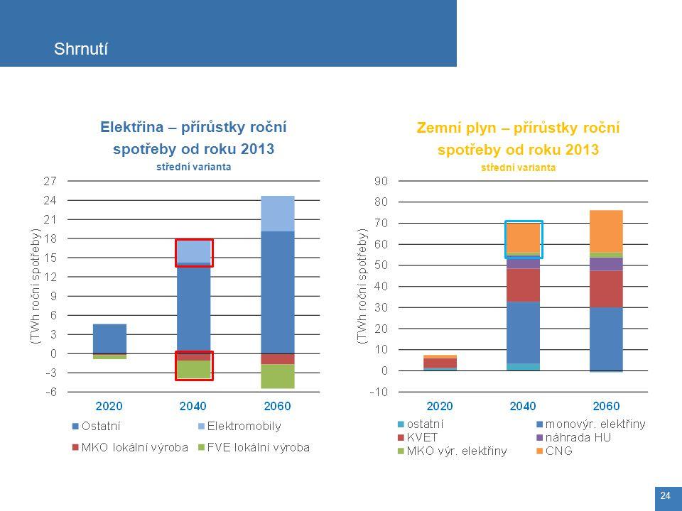 Shrnutí 24 Elektřina – přírůstky roční spotřeby od roku 2013 střední varianta Zemní plyn – přírůstky roční spotřeby od roku 2013 střední varianta
