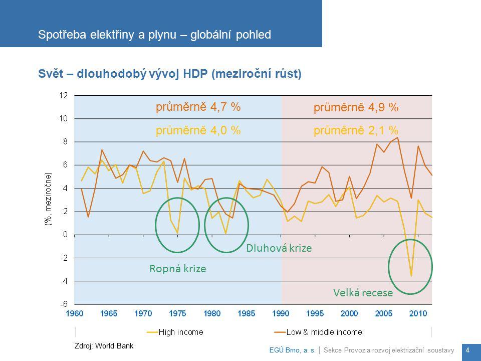Spotřeba elektřiny a plynu – globální pohled EGÚ Brno, a. s. │ Sekce Provoz a rozvoj elektrizační soustavy4 Svět – dlouhodobý vývoj HDP (meziroční růs