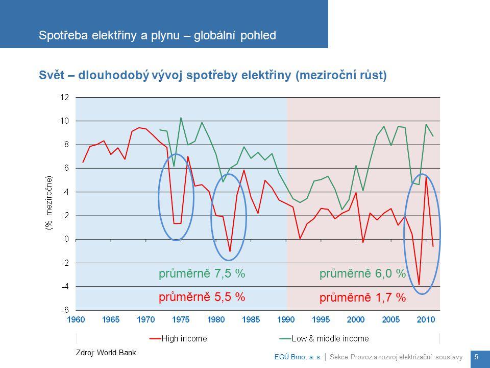 Spotřeba elektřiny a plynu – globální pohled EGÚ Brno, a. s. │ Sekce Provoz a rozvoj elektrizační soustavy5 Svět – dlouhodobý vývoj spotřeby elektřiny