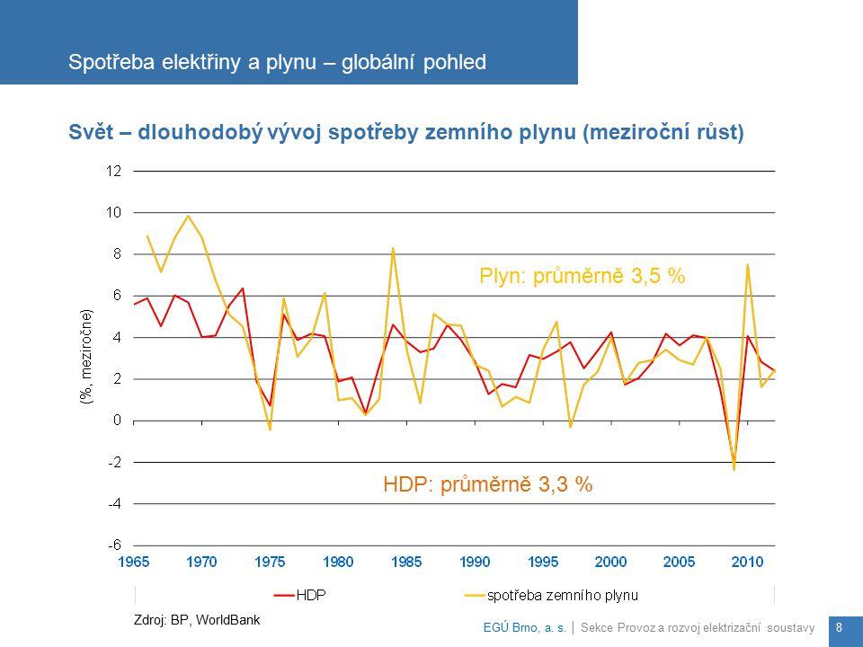 Spotřeba elektřiny a plynu – globální pohled EGÚ Brno, a. s. │ Sekce Provoz a rozvoj elektrizační soustavy8 Svět – dlouhodobý vývoj spotřeby zemního p