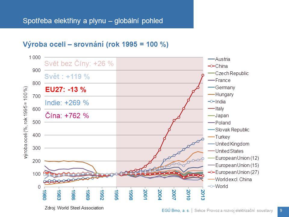 Spotřeba elektřiny a plynu – globální pohled EGÚ Brno, a. s. │ Sekce Provoz a rozvoj elektrizační soustavy9 Výroba oceli – srovnání (rok 1995 = 100 %)