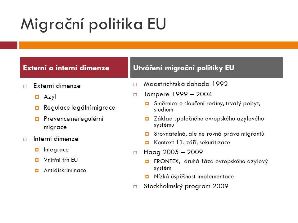 Migrační politika EU  Externí dimenze  Azyl  Regulace legální migrace  Prevence neregulérní migrace  Interní dimenze  Integrace  Vnitřní trh EU