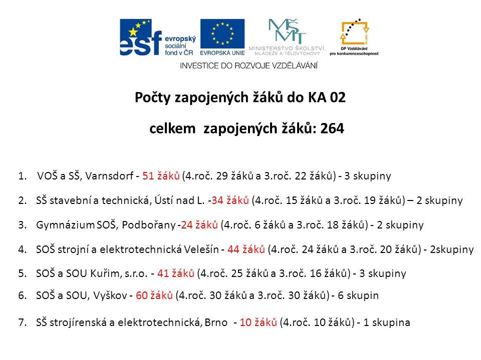 Počty zapojených žáků do KA 02 celkem zapojených žáků: 264 1.VOŠ a SŠ, Varnsdorf - 51 žáků (4.roč. 29 žáků a 3.roč. 22 žáků) - 3 skupiny 2.SŠ stavební
