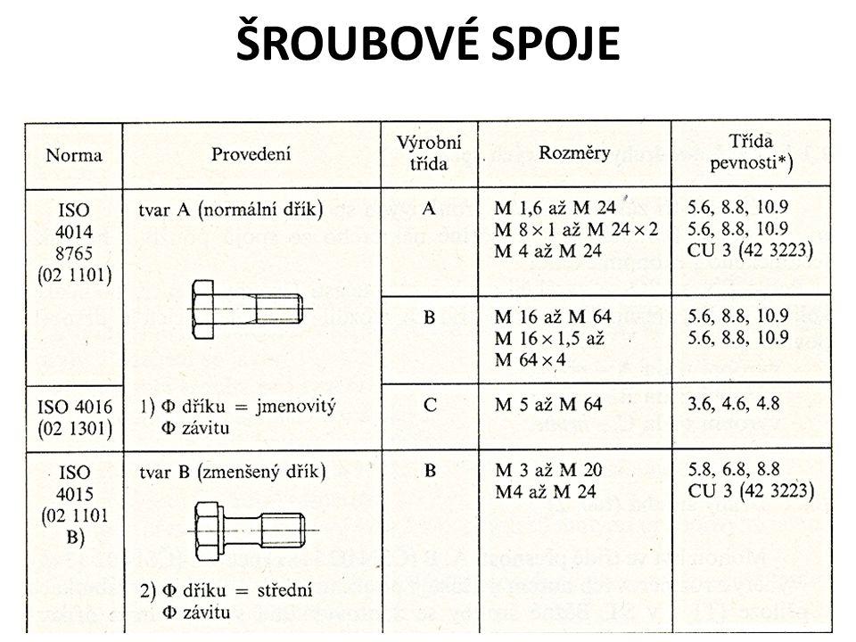 Šroubový spoj provedený lícovaným šroubem 1,2 – spojované součásti (nezobr.) 3 - lícovaný šroub ČSN 02 1111 4 - korunová matice ČSN 02 1411 5 - závlačka ČSN 02 1781