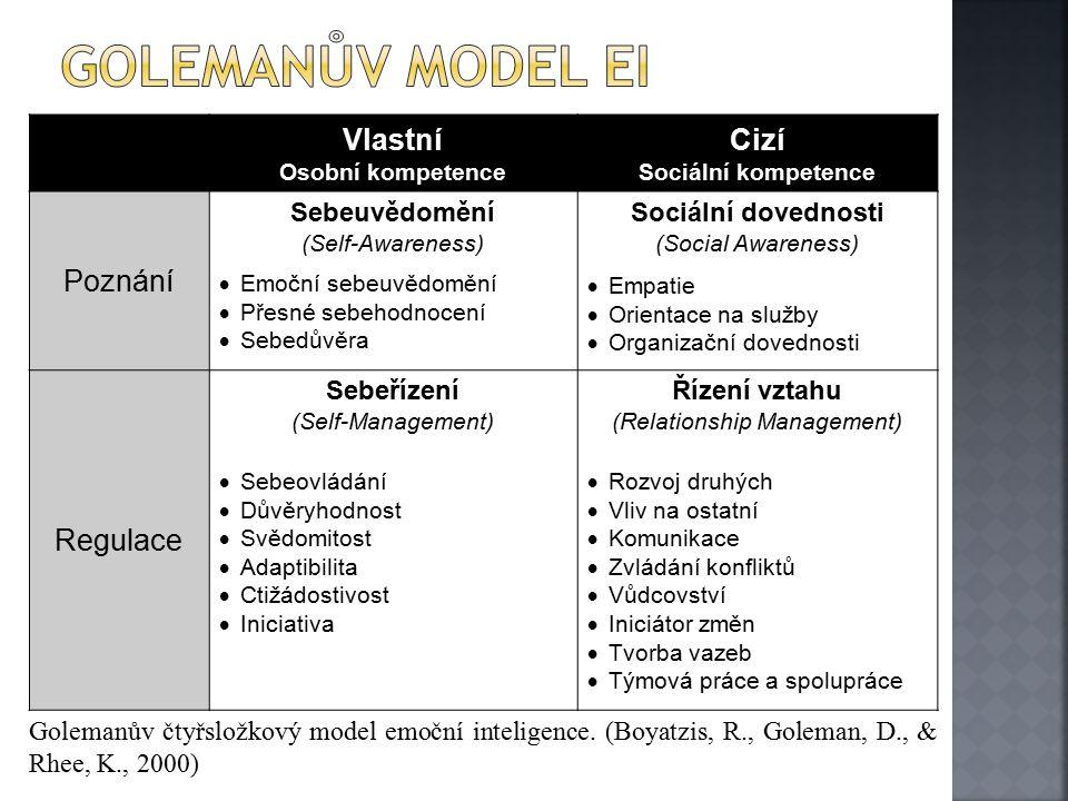 Vlastní Osobní kompetence Cizí Sociální kompetence Poznání Sebeuvědomění (Self-Awareness)  Emoční sebeuvědomění  Přesné sebehodnocení  Sebedůvěra Sociální dovednosti (Social Awareness)  Empatie  Orientace na služby  Organizační dovednosti Regulace Sebeřízení (Self-Management)  Sebeovládání  Důvěryhodnost  Svědomitost  Adaptibilita  Ctižádostivost  Iniciativa Řízení vztahu (Relationship Management)  Rozvoj druhých  Vliv na ostatní  Komunikace  Zvládání konfliktů  Vůdcovství  Iniciátor změn  Tvorba vazeb  Týmová práce a spolupráce Golemanův čtyřsložkový model emoční inteligence.