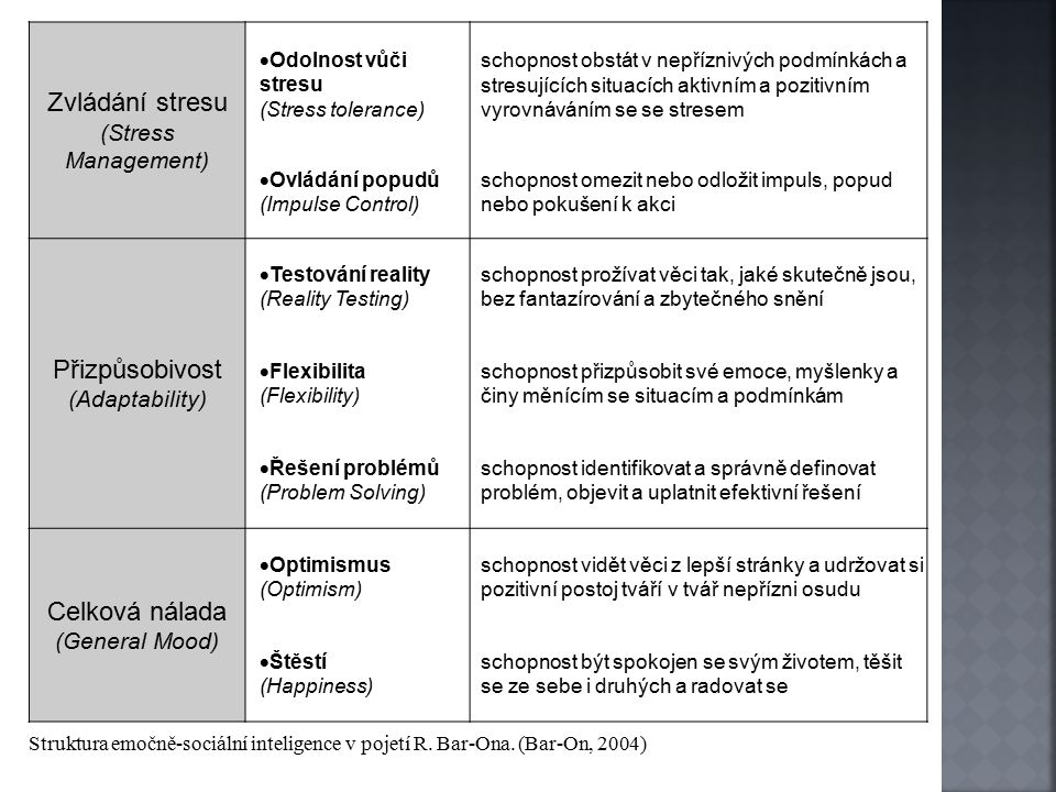 Zvládání stresu (Stress Management)  Odolnost vůči stresu (Stress tolerance) schopnost obstát v nepříznivých podmínkách a stresujících situacích aktivním a pozitivním vyrovnáváním se se stresem  Ovládání popudů (Impulse Control) schopnost omezit nebo odložit impuls, popud nebo pokušení k akci Přizpůsobivost (Adaptability)  Testování reality (Reality Testing) schopnost prožívat věci tak, jaké skutečně jsou, bez fantazírování a zbytečného snění  Flexibilita (Flexibility) schopnost přizpůsobit své emoce, myšlenky a činy měnícím se situacím a podmínkám  Řešení problémů (Problem Solving) schopnost identifikovat a správně definovat problém, objevit a uplatnit efektivní řešení Celková nálada (General Mood)  Optimismus (Optimism) schopnost vidět věci z lepší stránky a udržovat si pozitivní postoj tváří v tvář nepřízni osudu  Štěstí (Happiness) schopnost být spokojen se svým životem, těšit se ze sebe i druhých a radovat se Struktura emočně-sociální inteligence v pojetí R.
