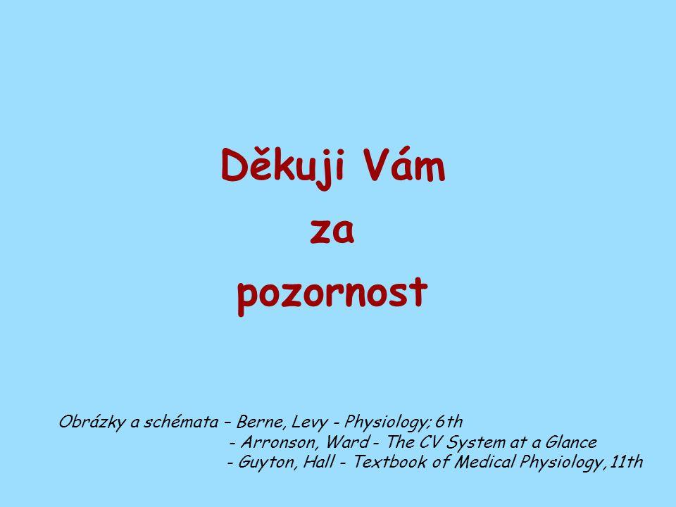 Děkuji Vám za pozornost Obrázky a schémata – Berne, Levy - Physiology; 6th - Arronson, Ward - The CV System at a Glance - Guyton, Hall - Textbook of Medical Physiology, 11th