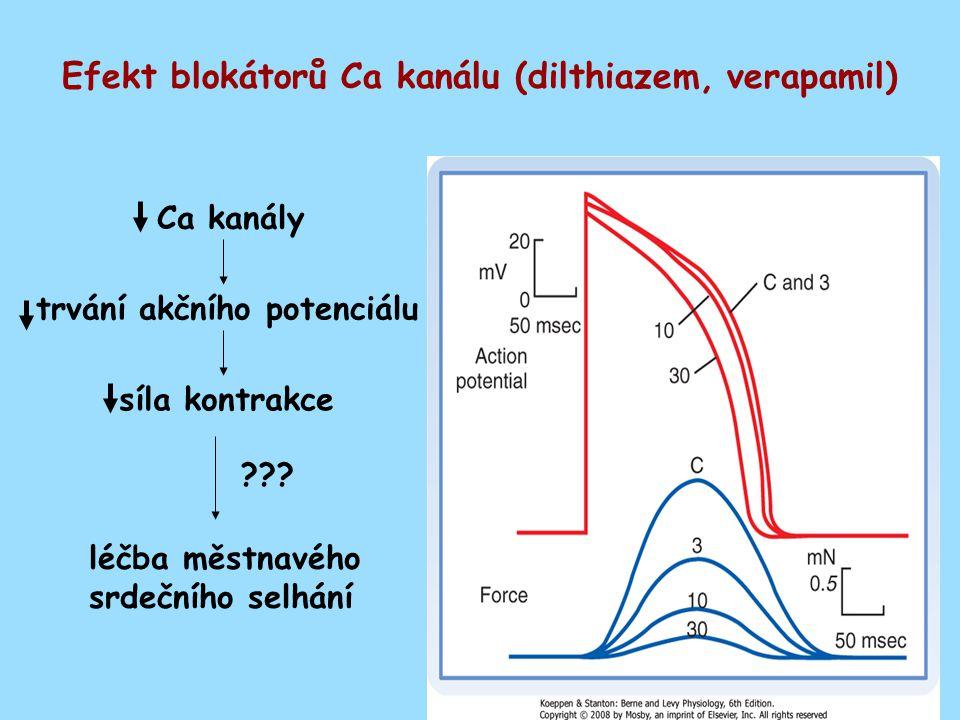 Ca kanály trvání akčního potenciálu síla kontrakce léčba městnavého srdečního selhání ??.