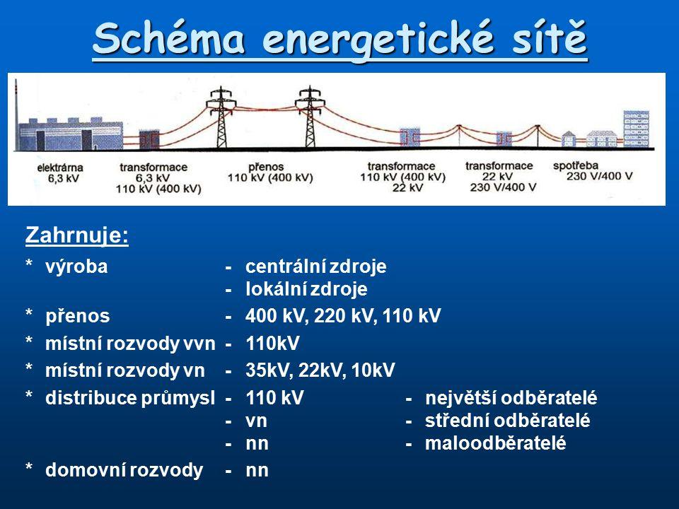 Schéma energetické sítě Zahrnuje: *výroba-centrální zdroje -lokální zdroje *přenos-400 kV, 220 kV, 110 kV *místní rozvody vvn-110kV *místní rozvody vn