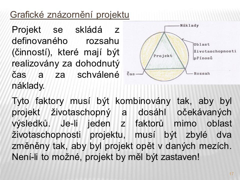 17 Grafické znázornění projektu Projekt se skládá z definovaného rozsahu (činností), které mají být realizovány za dohodnutý čas a za schválené náklad