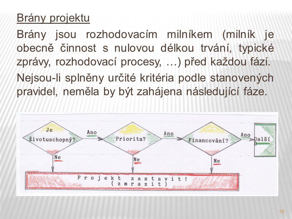 18 Brány projektu Brány jsou rozhodovacím milníkem (milník je obecně činnost s nulovou délkou trvání, typické zprávy, rozhodovací procesy, …) před kaž