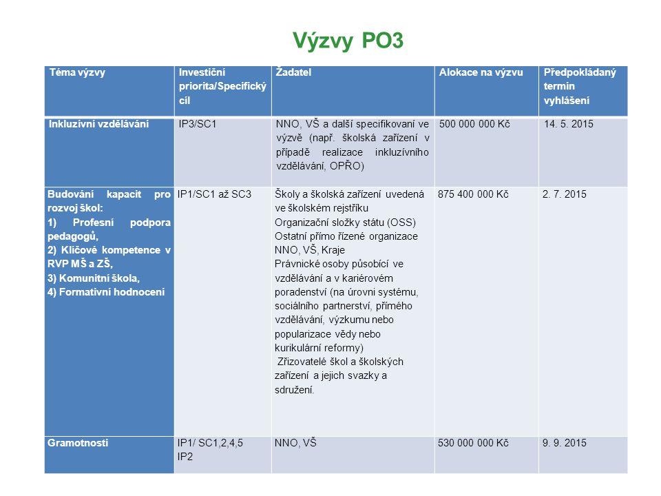 Výzvy PO3 Téma výzvy Investiční priorita/Specifický cíl Žadatel Alokace na výzvu Předpokládaný termín vyhlášení Inkluzívní vzděláváníIP3/SC1 NNO, VŠ a další specifikovaní ve výzvě (např.