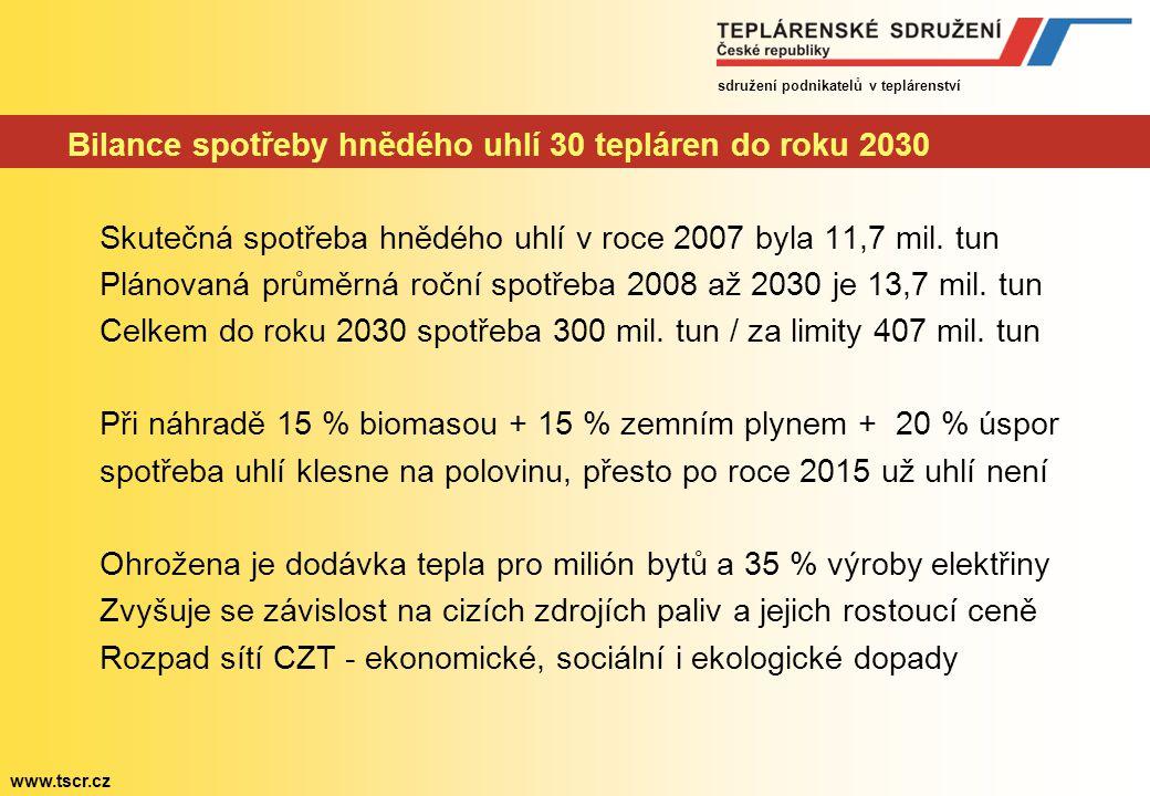 sdružení podnikatelů v teplárenství www.tscr.cz Přechod hnědouhelných tepláren na zemní plyn Současná spotřeba zemního plynu se pohybuje kolem 9 mld.