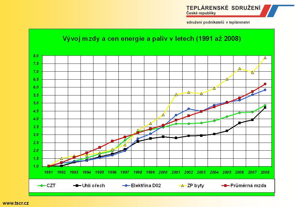 sdružení podnikatelů v teplárenství www.tscr.cz Závěry nezávislé odborné Pačesovy komise Tuzemské energetické zdroje budou plně využity Dále bude rozvíjena jaderná energetika Zvýší se technologická úroveň spotřeby s následnými úsporami Zvýší se využití OZE (biomasa, geotermál, solár, voda, vítr) Zvýší se využití DAZE (odpady, odpadní teplo, odpadní plyny) Dovoz ropy a ropných výrobků bude v zásadě stagnovat Dovoz plynu poroste jen mírně s ohledem na vysokou cenu Postupně končící těžbu černého uhlí nahradí jeho dovoz Reálný energetický mix podpořený úspornými opatřeními