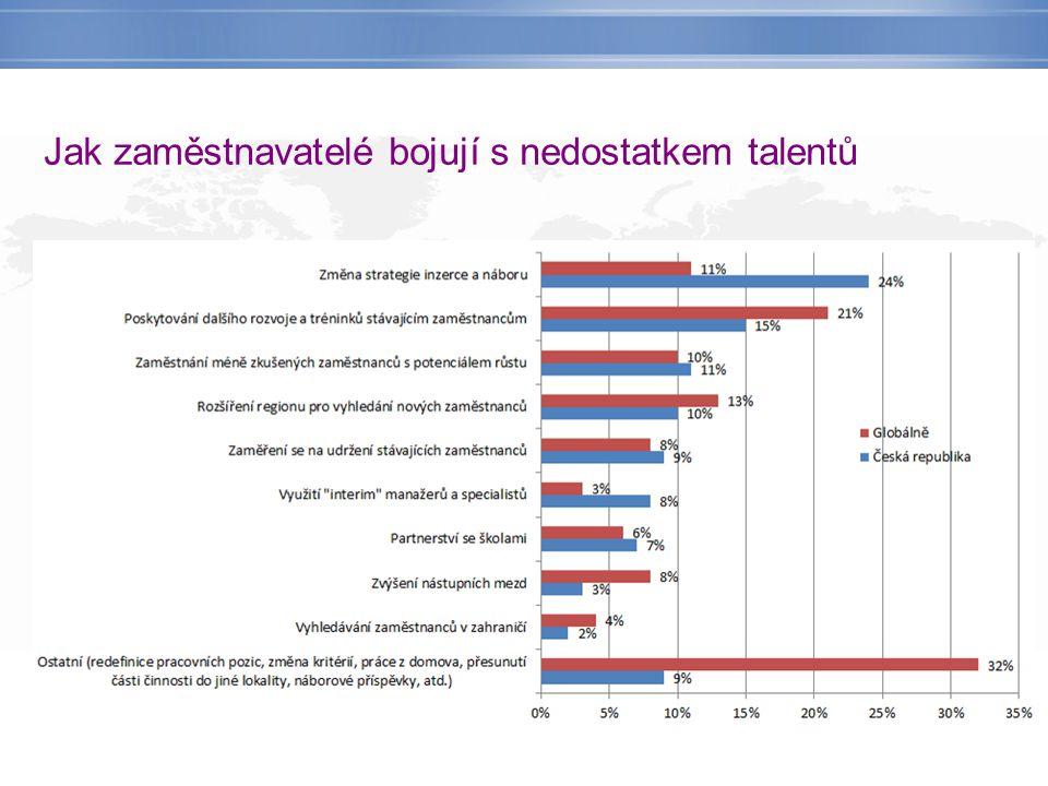 Jak zaměstnavatelé bojují s nedostatkem talentů
