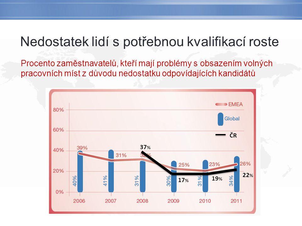 Nedostatek lidí s potřebnou kvalifikací roste Procento zaměstnavatelů, kteří mají problémy s obsazením volných pracovních míst z důvodu nedostatku odpovídajících kandidátů ČR 37 % 17 % 19 % 22 %