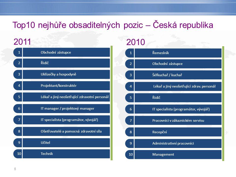 8 Top10 nejhůře obsaditelných pozic – Česká republika 1Obchodní zástupce 2Řidič 3Uklízečky a hospodyně 4Projektant/konstruktér 5Lékař a jiný neošetřuj