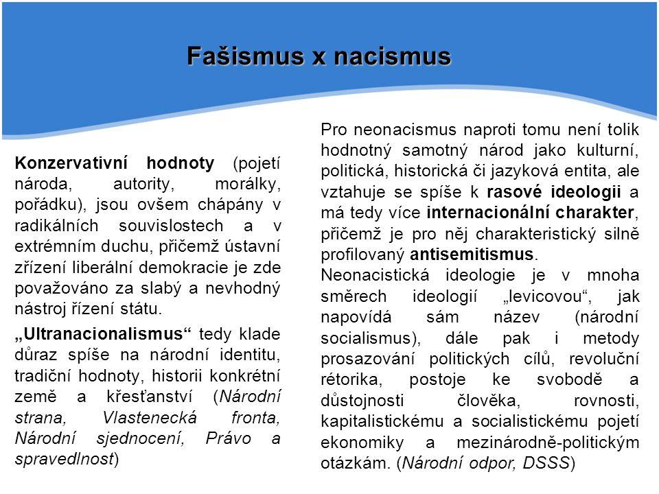 Konzervativní hodnoty (pojetí národa, autority, morálky, pořádku), jsou ovšem chápány v radikálních souvislostech a v extrémním duchu, přičemž ústavní