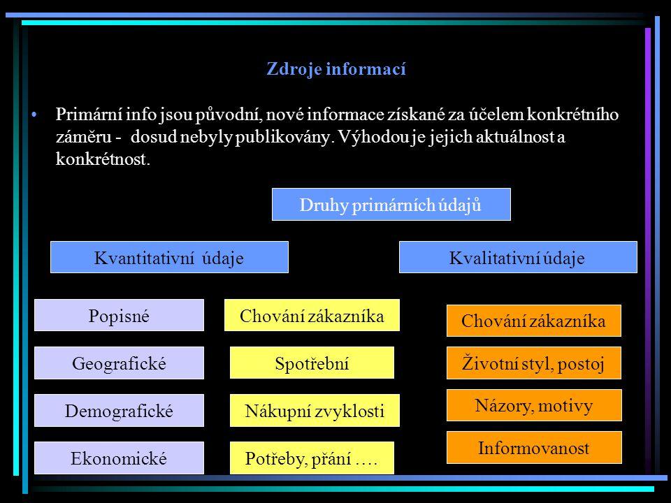 Zdroje informací Primární info jsou původní, nové informace získané za účelem konkrétního záměru - dosud nebyly publikovány. Výhodou je jejich aktuáln