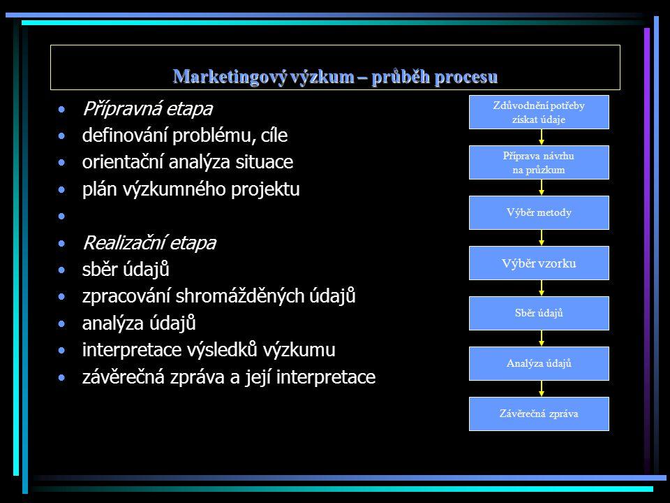 Marketingový výzkum – průběh procesu Přípravná etapa definování problému, cíle orientační analýza situace plán výzkumného projektu Realizační etapa sb