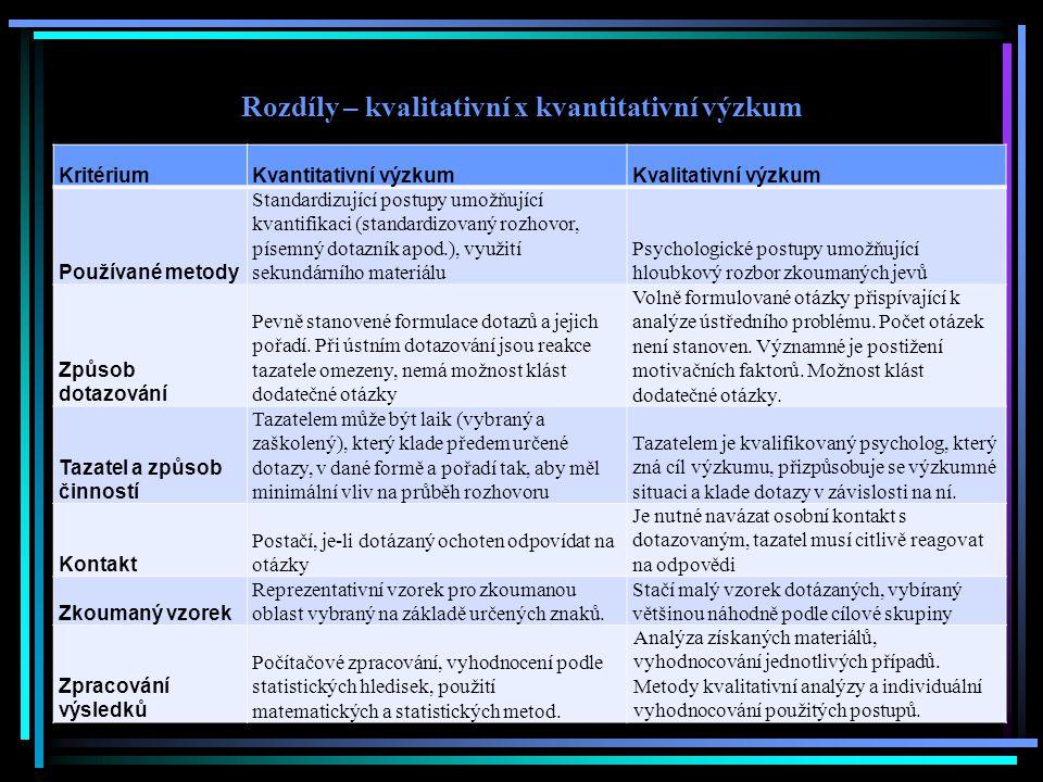 Rozdíly – kvalitativní x kvantitativní výzkum KritériumKvantitativní výzkumKvalitativní výzkum Používané metody Standardizující postupy umožňující kva