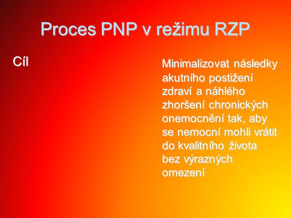 Proces PNP v režimu RZP Cíl Minimalizovat následky akutního postižení zdraví a náhlého zhoršení chronických onemocnění tak, aby se nemocní mohli vráti