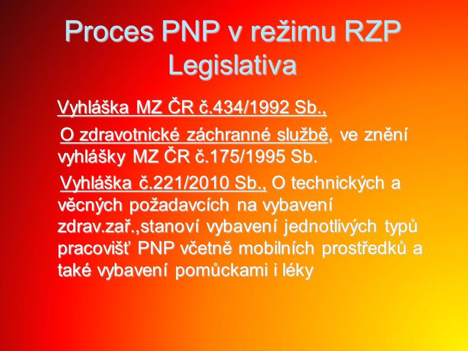 Proces PNP v režimu RZP Legislativa Zákon č.96/2004 Sb.v platném znění, Zákon č.96/2004 Sb.v platném znění, O podmínkách získávání a uznávání způsobilosti k výkonu nelékařských zdravotnických povolání a k výkonu činností souvisejících s poskytováním zdravotní péče, upravuje celoživotní vzdělávání O podmínkách získávání a uznávání způsobilosti k výkonu nelékařských zdravotnických povolání a k výkonu činností souvisejících s poskytováním zdravotní péče, upravuje celoživotní vzdělávání