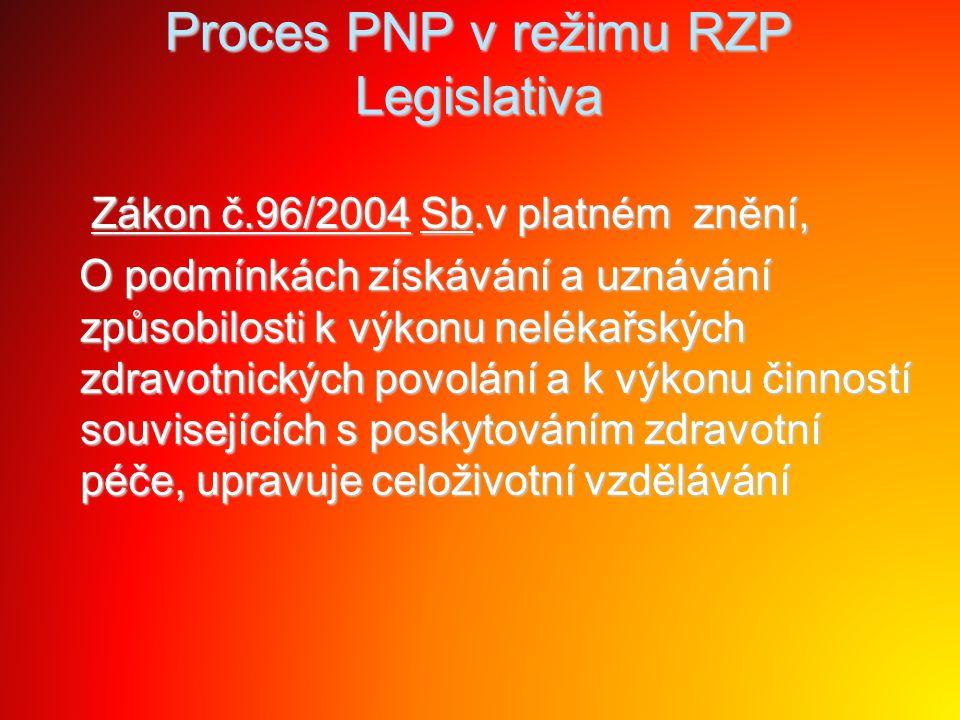 Proces PNP v režimu RZP Legislativa Vyhláška č.55/2011 Sb., kterou se stanoví činnosti zdravotnických pracovníků a jiných odborných pracovníků Vyhláška č.55/2011 Sb., kterou se stanoví činnosti zdravotnických pracovníků a jiných odborných pracovníků §§ 3 od.1 a 17 zdravotnický záchranář §§ 3 od.1 a 17 zdravotnický záchranář §§ 3 od.1, 4,17, 54 a 55 od.