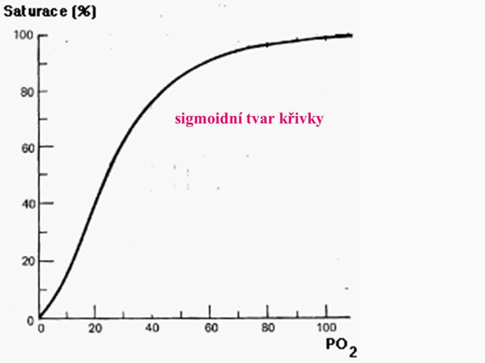 sigmoidní tvar křivky