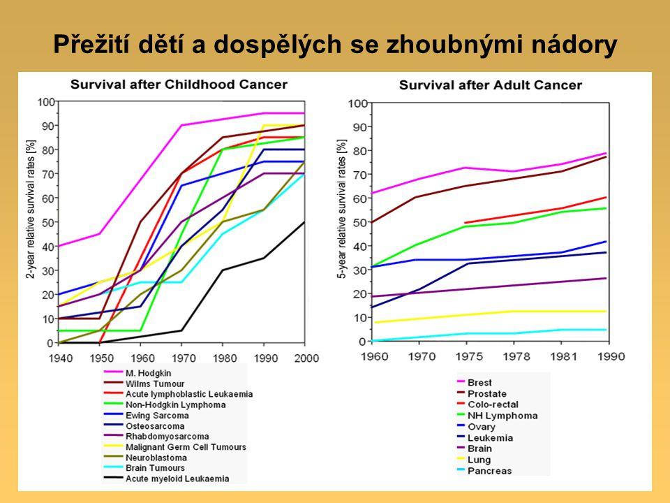 Trend úmrtnosti na leukémie/lymfomy vs. ostatní nádory u dětí 1975-2006 (USA)